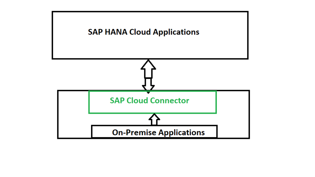 SAP Cloud Connector
