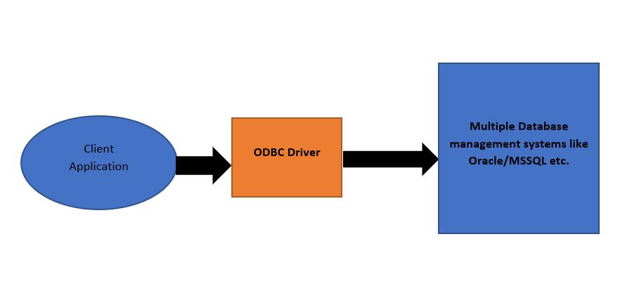 ODBC DBSL